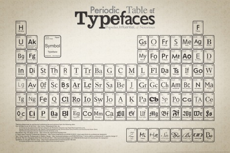 TABLE TYPEFACES PERIODIC OF